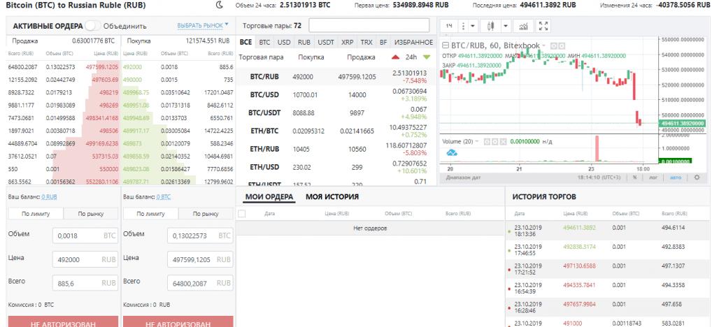 Обзор Bitexbook: чем интересна новая крипто биржа
